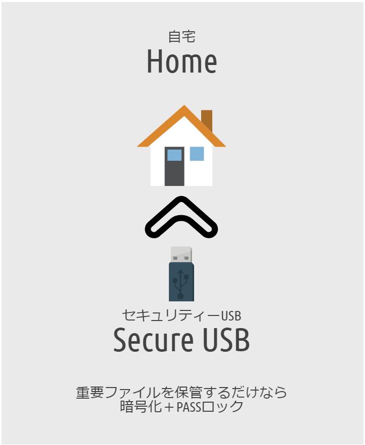 自宅用のセキュリティー USB