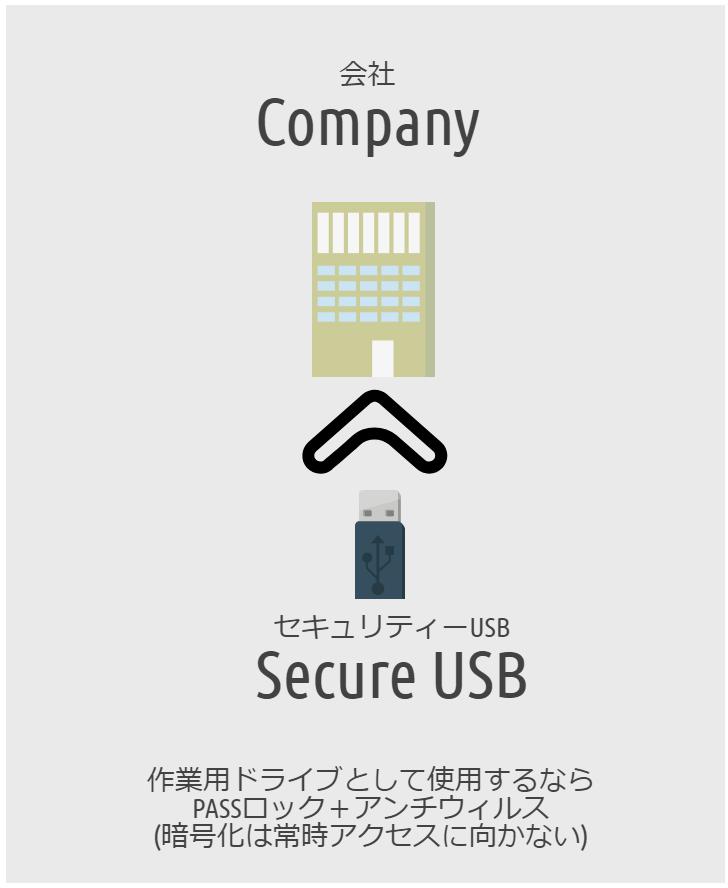 会社用のセキュリティー USB