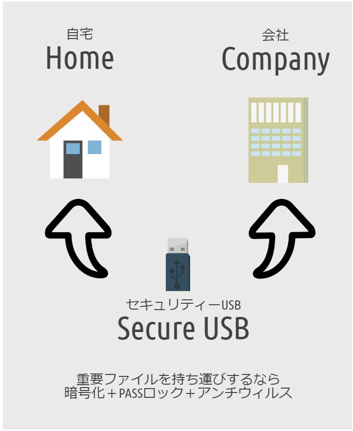 外出用のセキュリティー USB
