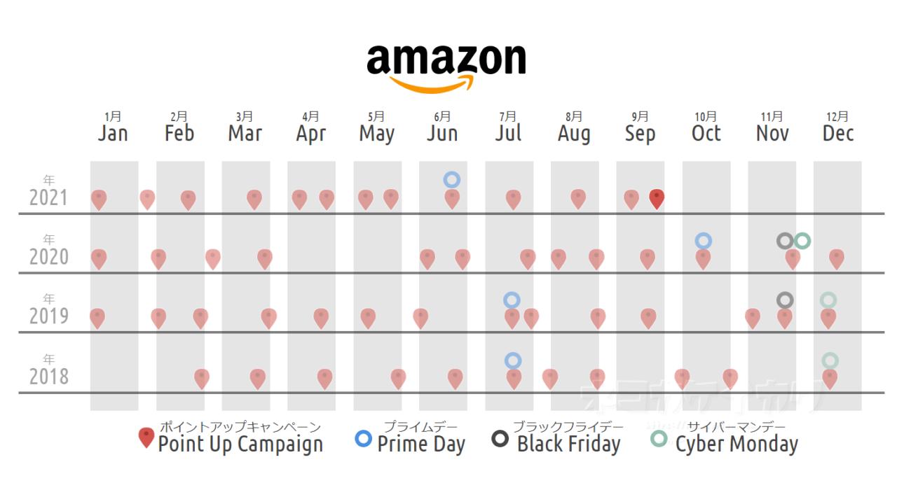 アマゾン amazon セール 9月 ポイント