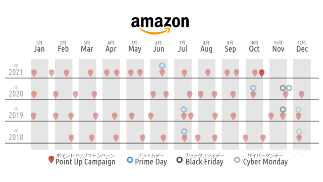 amazon アマゾン タイムセール 10月 いつ