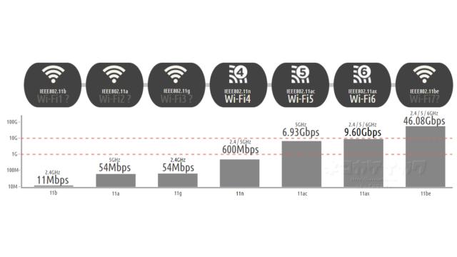 Wi-Fi最大通信レート